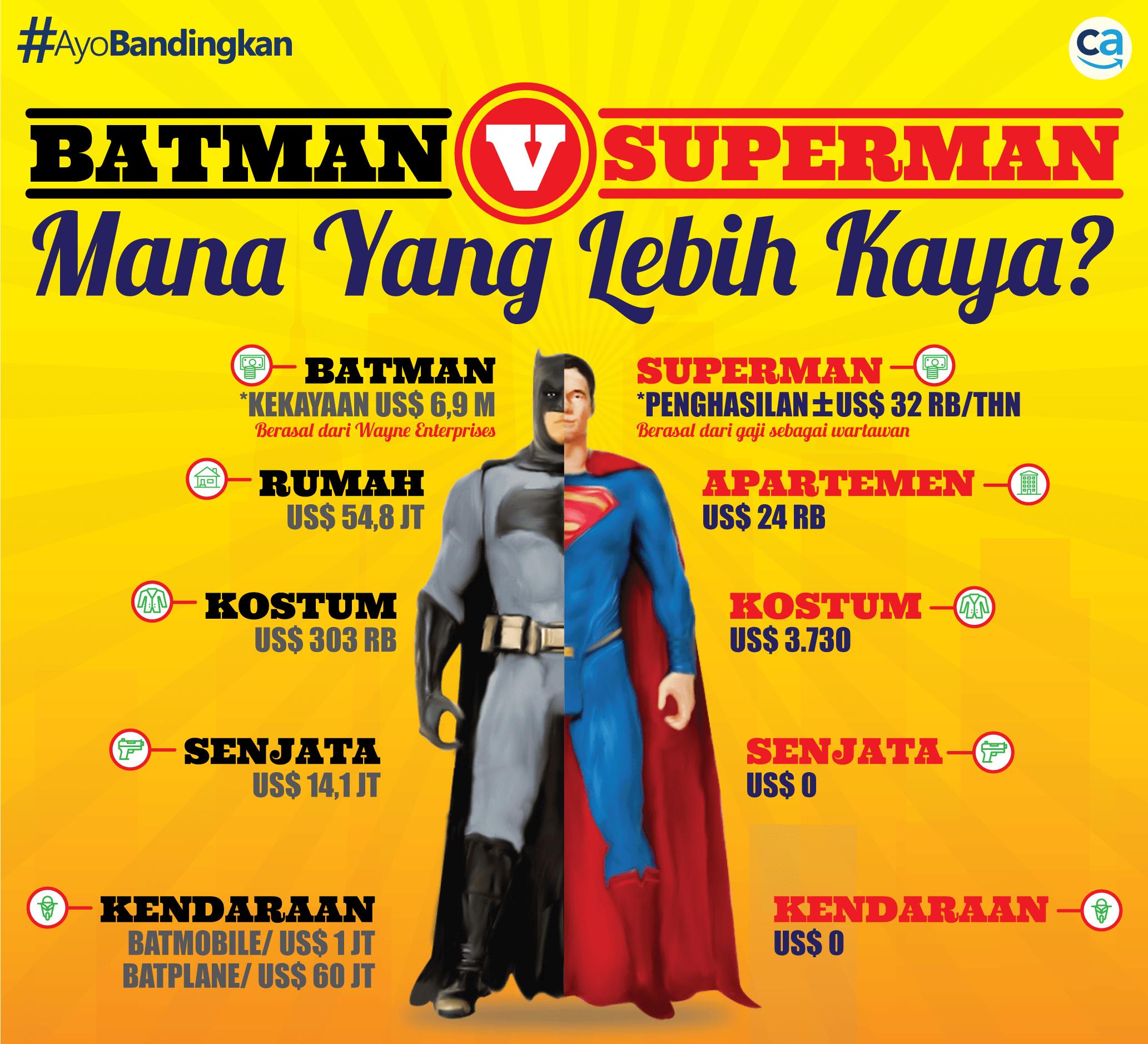 INFOGRAFIS_BATMAN-V-SUPERMAN-CekAja.com